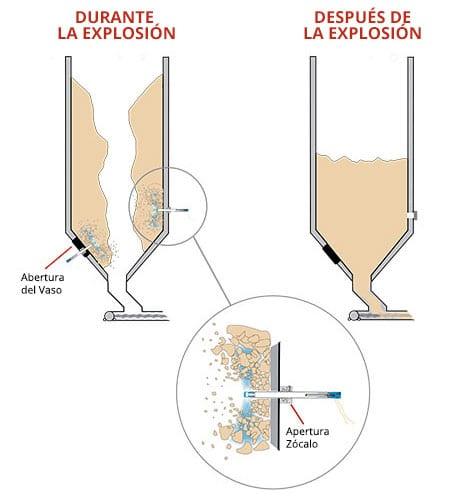Cardox CO2: Durante y despues de la explosion